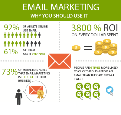 email-promotion-banner-why-you-should-be-using-email-marketing-website